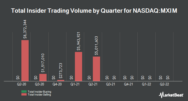 Insider Trades by Quarter for Maxim Integrated Products (NASDAQ:MXIM)