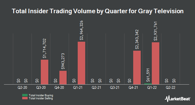 Insider Trades by Quarter for Gray Television (NYSE:GTN)