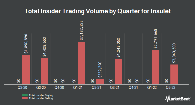 Insider Trades by Quarter for Insulet (NASDAQ:PODD)