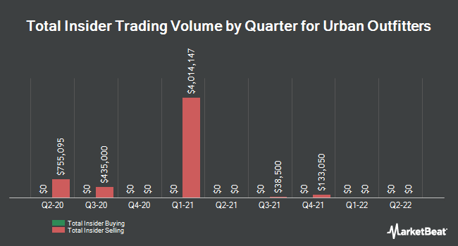 Insider Trades by Quarter for Urban Outfitters (NASDAQ:URBN)