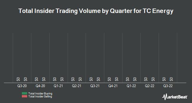 Insider Trading History for TransCanada (NYSE:TRP)