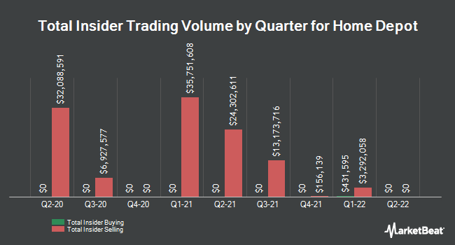 Insider Trades by Quarter for Home Depot (NYSE:HD)