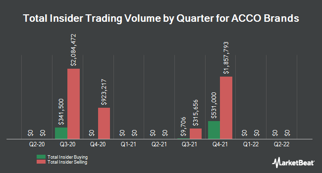 Insider Trades by Quarter for ACCO Brands (NYSE:ACCO)