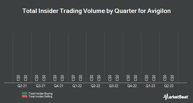 Insider Trades by Quarter for Avigilon (TSE:AVO)