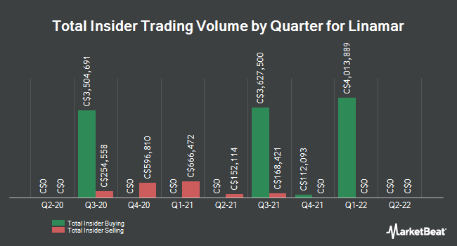 Insider Trading History for Linamar (TSE:LNR)