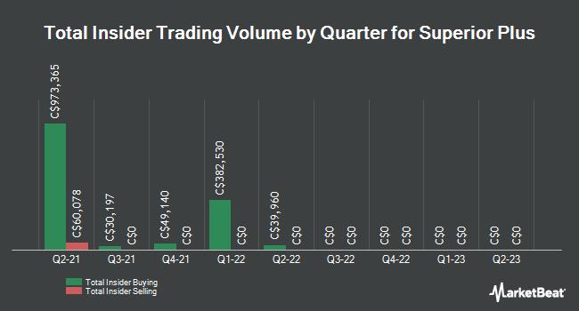 Insider Trading History for Superior Plus (TSE:SPB)