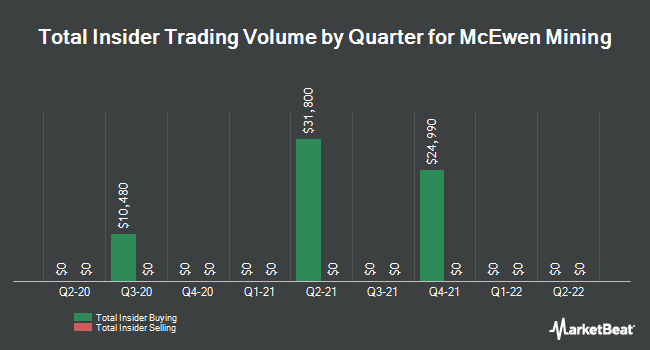 Insider Trades by Quarter for McEwen Mining (NYSE:MUX)