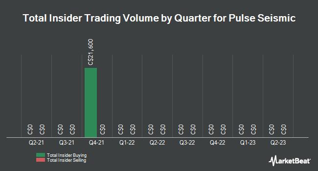 Insider Trading History for Pulse Seismic (TSE:PSD)