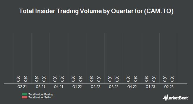 Insider Trades by Quarter for Canam Group (TSE:CAM)