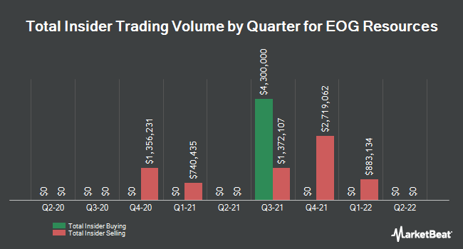 Insider Trades by Quarter for EOG Resources (NYSE:EOG)