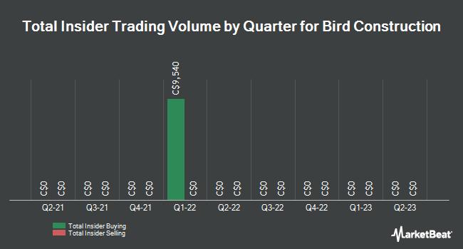 Insider Trades by Quarter for Bird Construction (TSE:BDT)