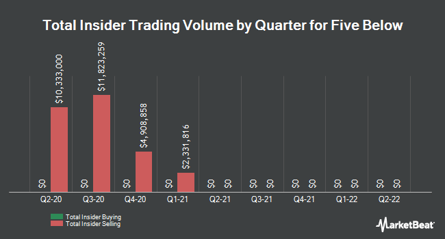 Insider Trades by Quarter for Five Below (NASDAQ:FIVE)