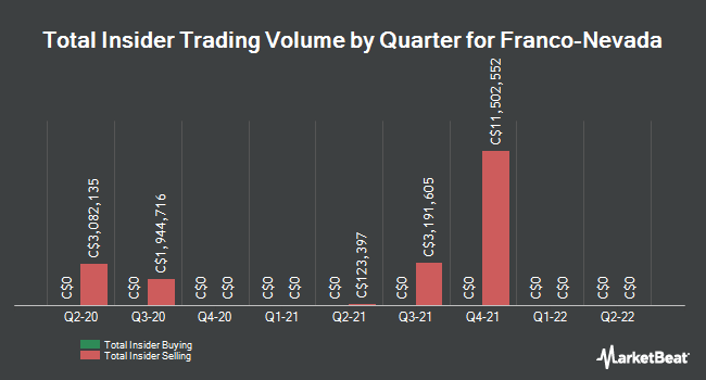 Insider Trades by Quarter for Franco Nevada (TSE:FNV)