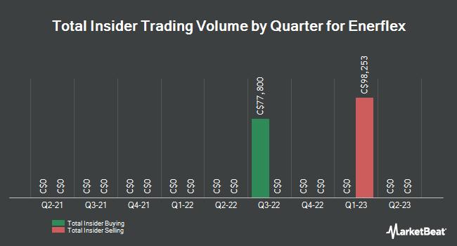 Insider Trades by Quarter for Enerflex (TSE:EFX)