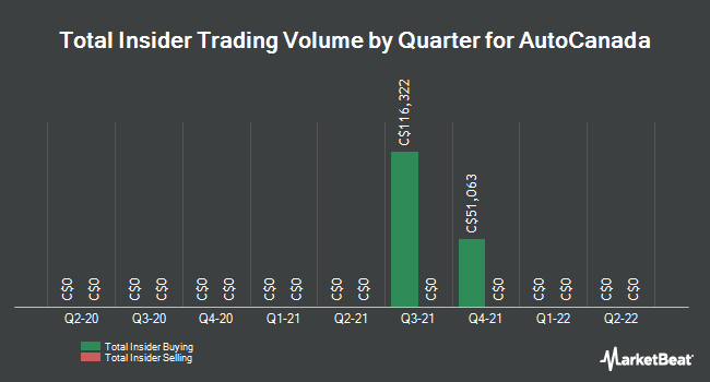 Insider Trades by Quarter for AutoCanada (TSE:ACQ)