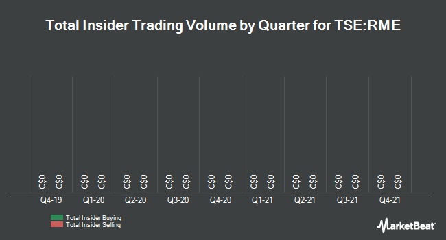 Insider Trades by Quarter for Rocky Mountain Dealerships (TSE:RME)