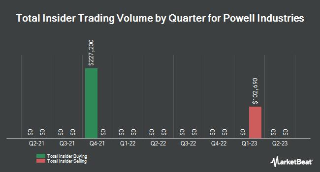 Insider Trading History for Powell Industries (NASDAQ:POWL)