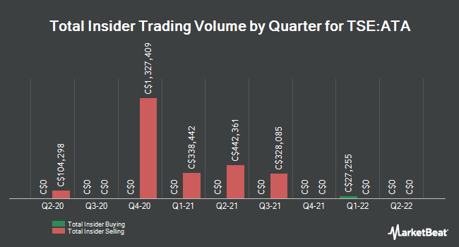 Insider Trades by Quarter for ATS Automation Tooling Systems (TSE:ATA)