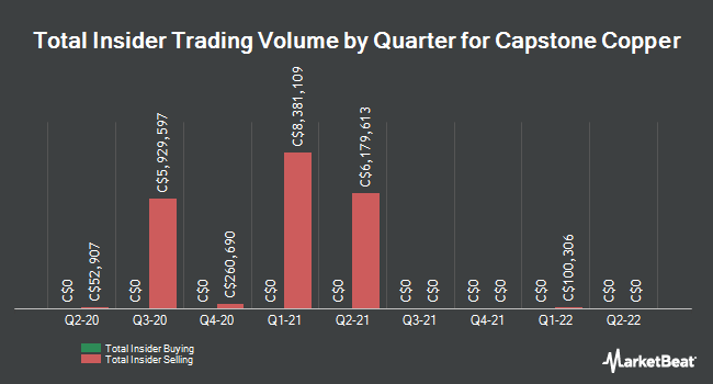 Insider Trades by Quarter for Capstone Mining (TSE:CS)