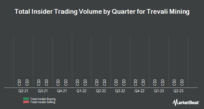 Insider Trades by Quarter for Trevali Mining (TSE:TV)