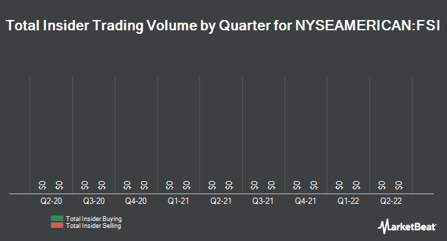 Insider Trades by Quarter for Flexible Solutions International (NYSEAMERICAN:FSI)