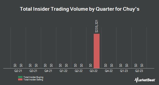 Insider Trading History for Chuy`s (NASDAQ:CHUY)