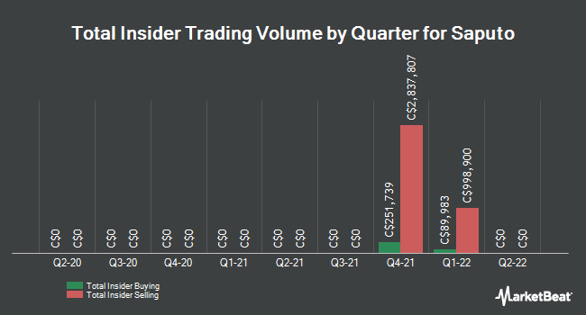 Insider Trades by Quarter for Saputo (TSE:SAP)