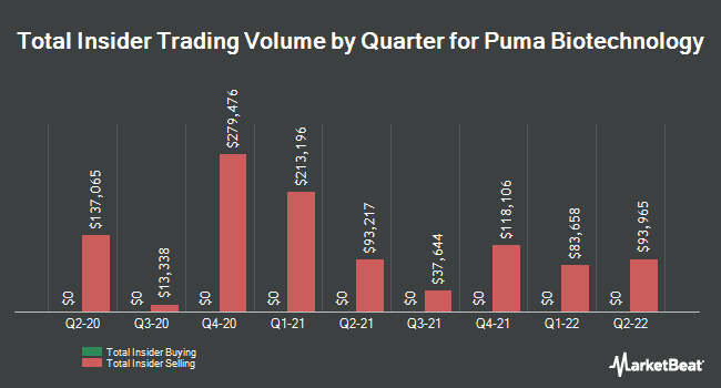 Insider Trades by Quarter for Puma Biotechnology (NASDAQ:PBYI)