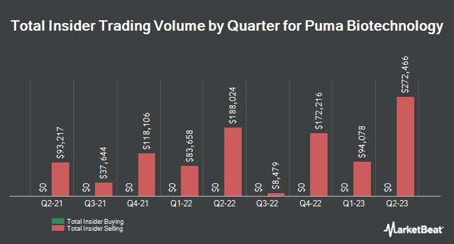 Insider Trading History for Puma Biotechnology (NASDAQ:PBYI)
