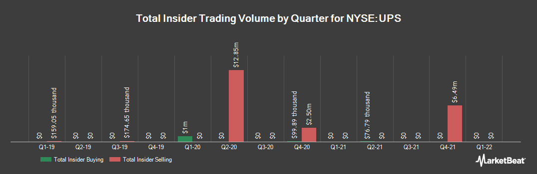 Insider Trading History for United Parcel Service (NYSE:UPS)