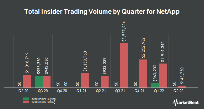 Insider Trades by Quarter for NetApp (NASDAQ:NTAP)