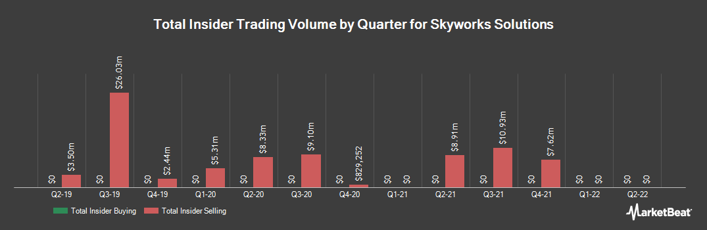 Insider Trading History for Skyworks Solutions (NASDAQ:SWKS)
