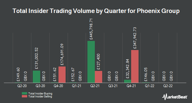 Insider Trades by Quarter for Phoenix Group (LON:PHNX)