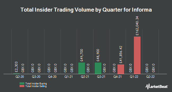 Insider Trades by Quarter for Informa (LON:INF)