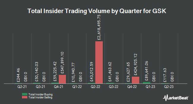 Insider Trading History for GlaxoSmithKline (LON:GSK)