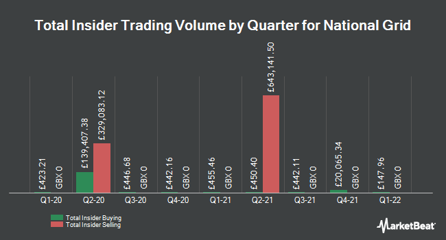 Insider Trades by Quarter for National Grid (LON:NG)
