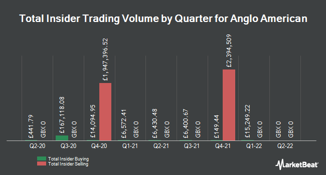 Insider Trades by Quarter for Anglo American (LON:AAL)