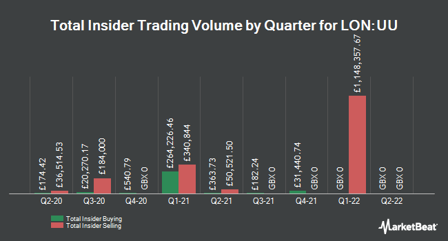 Insider Trades by Quarter for United Utilities (LON:UU)