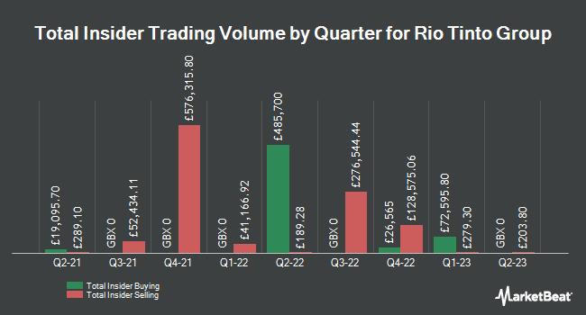 Insider Trades by Quarter for Rio Tinto (LON:RIO)