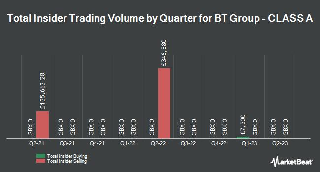 Insider Trades by Quarter for BT Group (LON:BT.A)