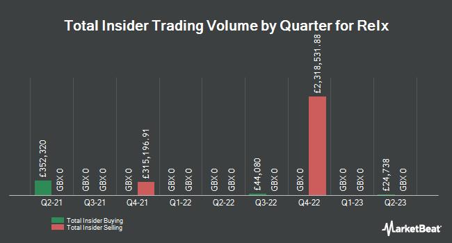 Insider Trades by Quarter for Relx (LON:REL)