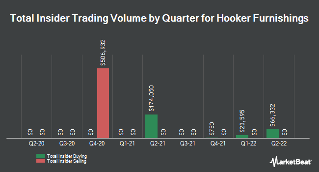 Insider Trades by Quarter for Hooker Furniture (NASDAQ:HOFT)