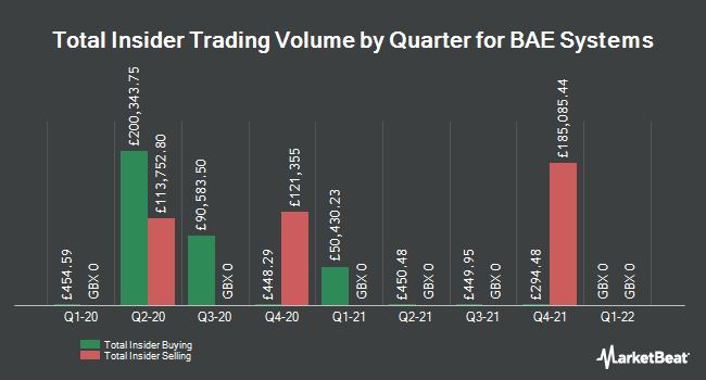 Insider Trades by Quarter for BAE Systems (LON:BA)
