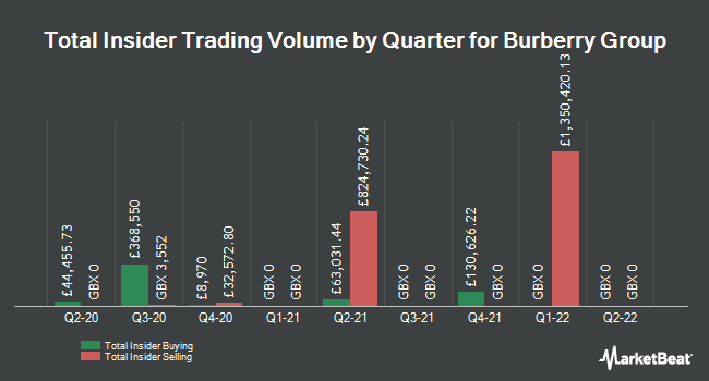 Insider Trades by Quarter for Burberry Group (LON:BRBY)