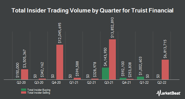 Insider Trades by Quarter for BB&T (NYSE:BBT)