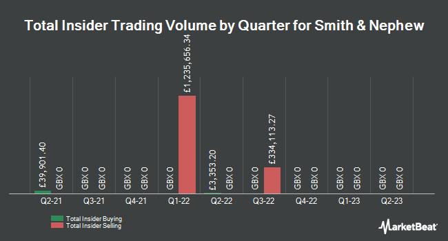 Insider Trades by Quarter for Smith & Nephew plc (LON:SN)