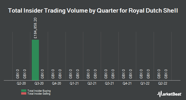 Insider Trades by Quarter for Royal Dutch Shell (LON:RDSB)