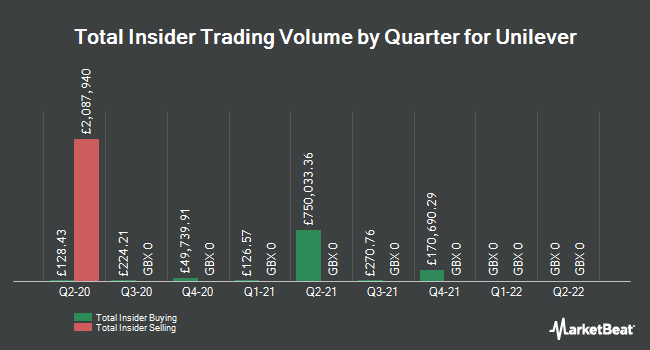 Insider Trades by Quarter for Unilever (LON:ULVR)