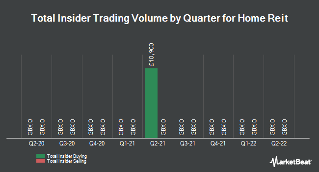 Insider Trades by Quarter for Home Retail Group (LON:HOME)