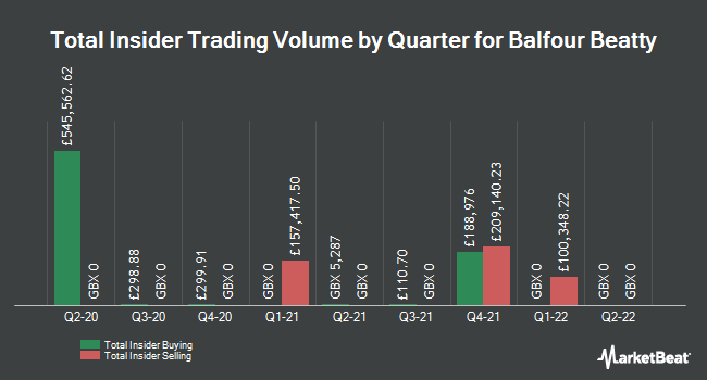 Insider Trades by Quarter for Balfour Beatty (LON:BBY)